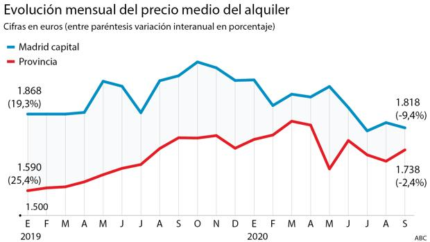Málaga, Madrid, Barcelona, Palma y Sevilla registran caídas históricas del alquiler durante 2020
