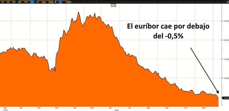 El euríbor empieza el año con otro récord: rompe la barrera del -0,5% y abarata las hipotecas